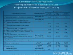 Ключевые показатели и индикаторы энергоэффективности и энергоиспользования по пр