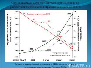 Оценка динамики удельной энергоемкости экономики по разработкам энергетической с