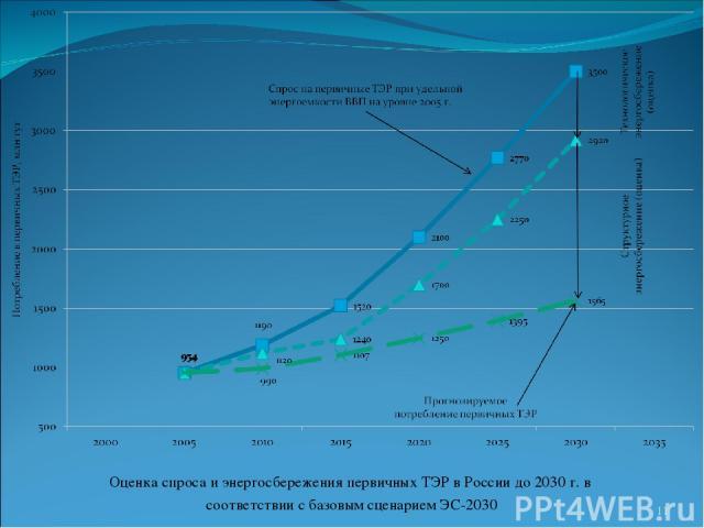 Оценка спроса и энергосбережения первичных ТЭР в России до 2030 г. в соответствии с базовым сценарием ЭС-2030 *