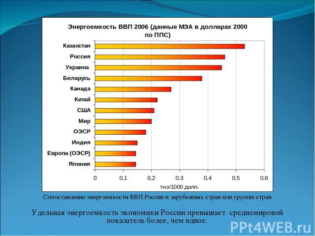 Сопоставление энергоемкости ВВП России и зарубежных стран или группы стран Удельная энергоемкость экономики России превышает среднемировой показатель более, чем вдвое. *