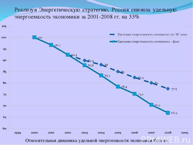Реализуя Энергетическую стратегию, Россия снизила удельную энергоемкость экономики за 2001-2008 гг. на 33% Относительная динамика удельной энергоемкости экономики России *