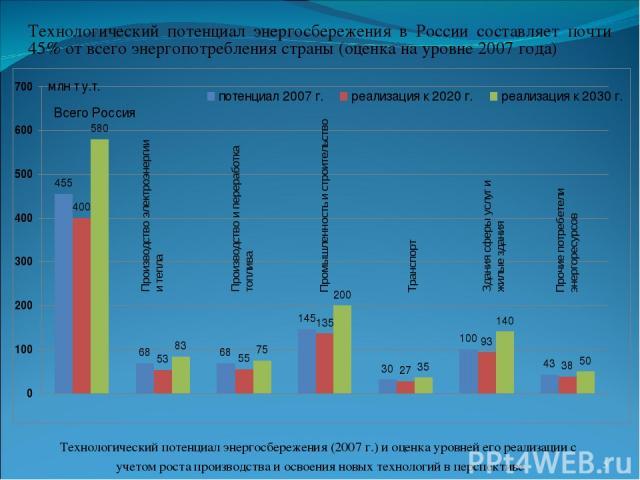 Технологический потенциал энергосбережения в России составляет почти 45% от всего энергопотребления страны (оценка на уровне 2007 года) Технологический потенциал энергосбережения (2007 г.) и оценка уровней его реализации с учетом роста производства …