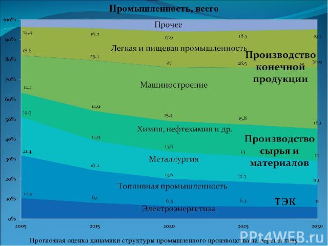Прогнозная оценка динамики структуры промышленного производства на перспективу * Промышленность, всего