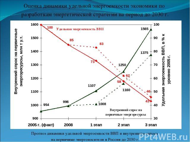Оценка динамики удельной энергоемкости экономики по разработкам энергетической стратегии на период до 2030 г. * Прогноз динамики удельной энергоемкости ВВП и внутреннего спроса на первичные энергоносители в России до 2030 г.
