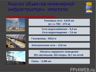 * Анализ объектов инженерной инфраструктуры квартала Газопровод - 330,6 м Теплов