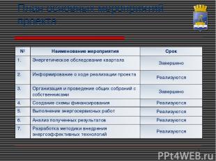 * План основных мероприятий проекта № Наименование мероприятия Срок 1. Энергетич