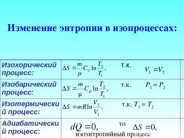 Изменение энтропии в изопроцессах: Изохорический процесс: т.к. Изобарический процесс: т.к. P1 = P2 Изотермический процесс: т.к. Т1 = Т2 Адиабатический процесс: то изоэнтропийный процесс
