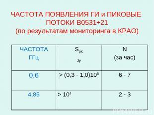 ЧАСТОТА ПОЯВЛЕНИЯ ГИ и ПИКОВЫЕ ПОТОКИ B0531+21 (по результатам мониторинга в КРА