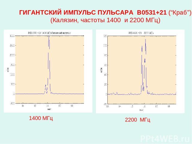 """ГИГАНТСКИЙ ИМПУЛЬС ПУЛЬСАРА В0531+21 (""""Краб"""") (Калязин, частоты 1400 и 2200 МГц) 1400 МГц 2200 МГц"""