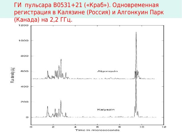 ГИ пульсара В0531+21 («Краб»). Одновременная регистрация в Калязине (Россия) и Алгонкуин Парк (Канада) на 2,2 ГГц.