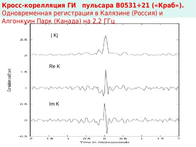 Кросс-корелляция ГИ пульсара В0531+21 («Краб»). Одновременная регистрация в Калязине (Россия) и Алгонкуин Парк (Канада) на 2,2 ГГц | K| Re K Im K