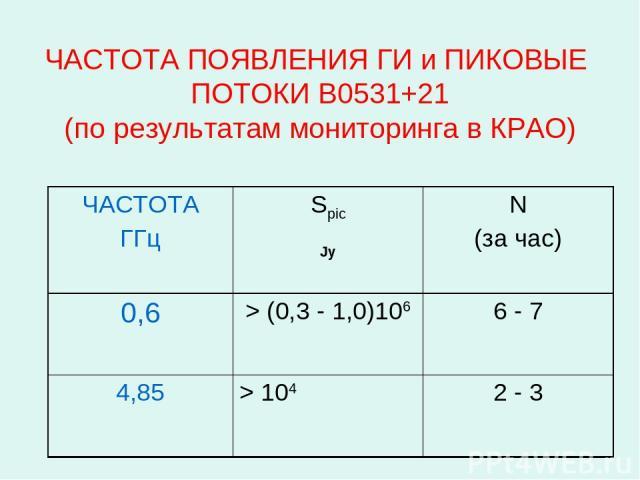 ЧАСТОТА ПОЯВЛЕНИЯ ГИ и ПИКОВЫЕ ПОТОКИ B0531+21 (по результатам мониторинга в КРАО) ЧАСТОТА ГГц Spic Jy N (за час) 0,6 > (0,3 - 1,0)106 6 - 7 4,85 > 104 2 - 3