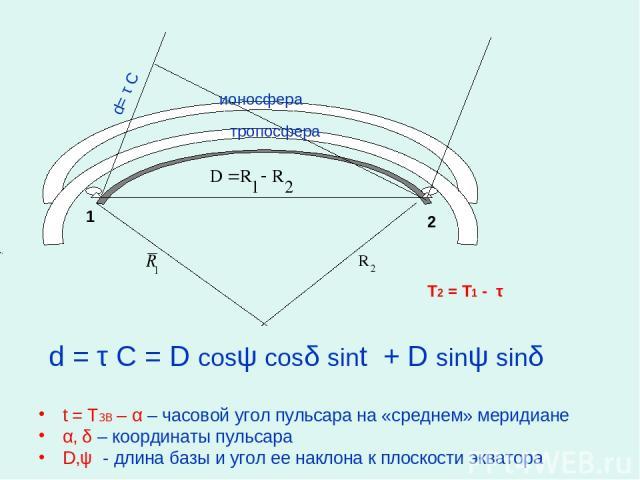t = TЗВ – α – часовой угол пульсара на «среднем» меридиане α, δ – координаты пульсара D,ψ - длина базы и угол ее наклона к плоскости экватора d= τ C 1 2 ионосфера тропосфера T2 = T1 - τ d = τ C = D cosψ cosδ sint + D sinψ sinδ