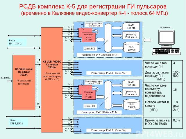 РСДБ комплекс К-5 для регистрации ГИ пульсаров (временно в Калязине видео-конвертер К-4 - полоса 64 МГц) Число каналов по входу ПЧ 4 Диапазон частот по входу ПЧ (МГц) 100 - 500 Число каналов по выходу конвертера видеосигнала 16 Полоса частот в канал…