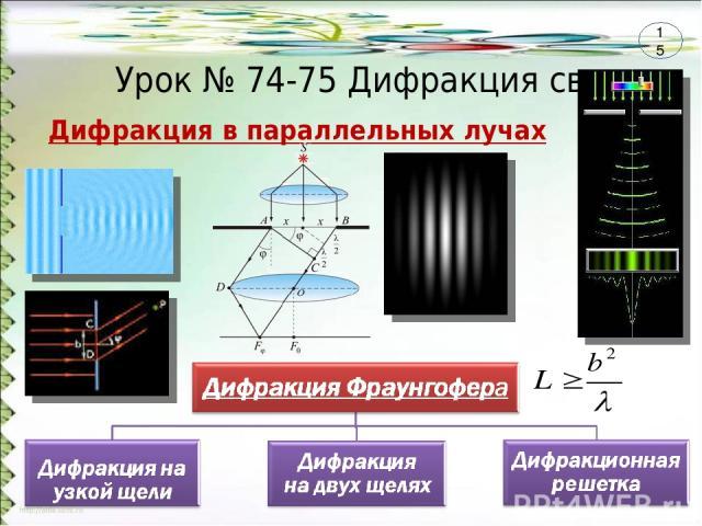 Урок № 74-75 Дифракция света Дифракция в параллельных лучах 15