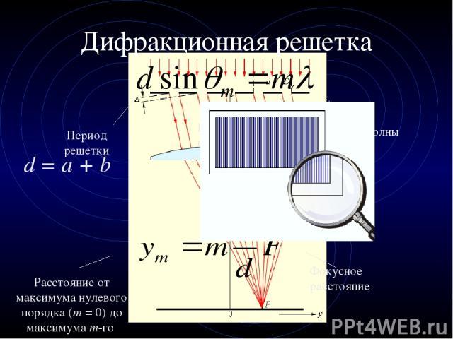 Дифракционная решетка Период решетки Порядок главного максимума Длина волны Расстояние от максимума нулевого порядка (m=0) до максимума m-го Фокусное расстояние d = a + b