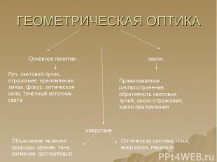ГЕОМЕТРИЧЕСКАЯ ОПТИКА Основное понятие закон Луч, световой пучок, отражение, пре