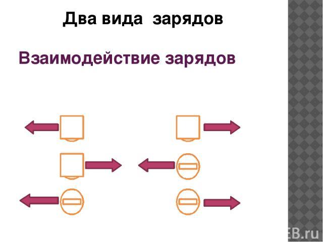 Взаимодействие зарядов Два вида зарядов