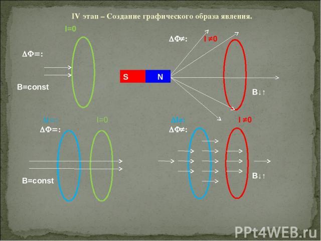 IV этап – Создание графического образа явления. S N S B=const B=const B↓↑ B↓↑