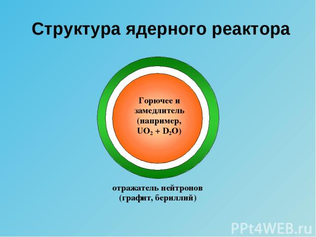 Структура ядерного реактора