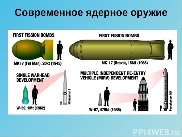 Современное ядерное оружие