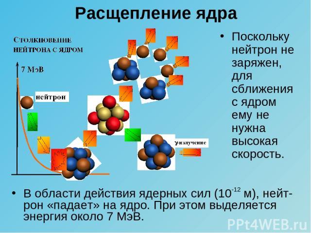 Расщепление ядра Поскольку нейтрон не заряжен, для сближения с ядром ему не нужна высокая скорость. В области действия ядерных сил (10-12 м), нейт-рон «падает» на ядро. При этом выделяется энергия около 7 МэВ.