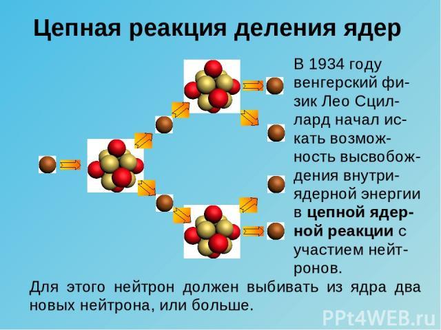Цепная реакция деления ядер