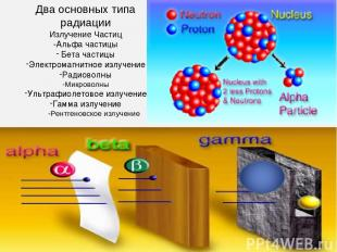 Два основных типа радиации Излучение Частиц -Альфа частицы Бета частицы Электром