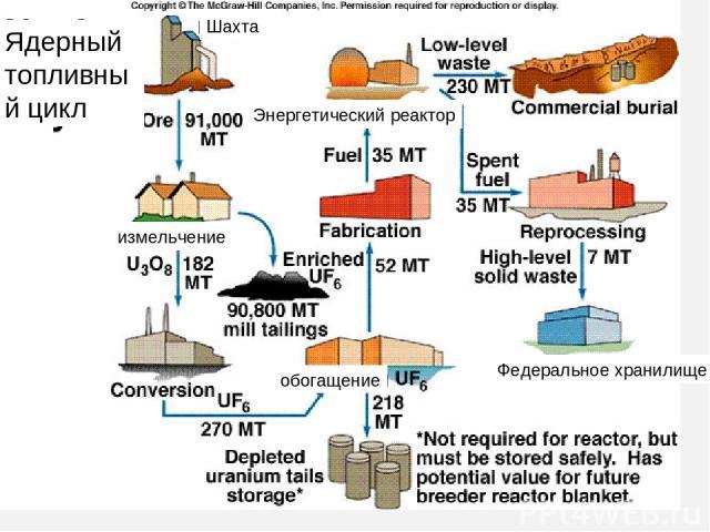 Ядерный топливный цикл Шахта Энергетический реактор измельчение обогащение Федеральное хранилище