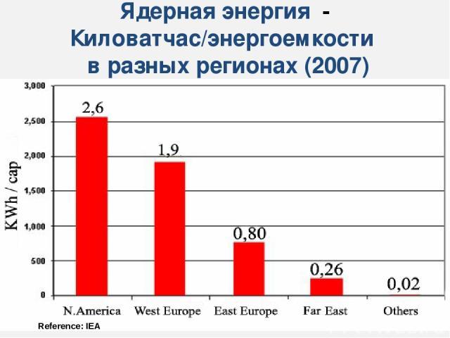 Ядерная энергия - Киловатчас/энергоемкости в разных регионах (2007) Reference: IEA