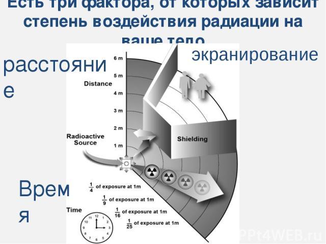 Есть три фактора, от которых зависит степень воздействия радиации на ваше тело экранирование расстояние Время