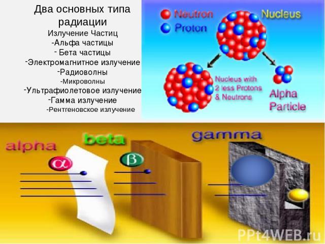 Два основных типа радиации Излучение Частиц -Альфа частицы Бета частицы Электромагнитное излучение Радиоволны Микроволны Ультрафиолетовое излучение Гамма излучение Рентгеновское излучение
