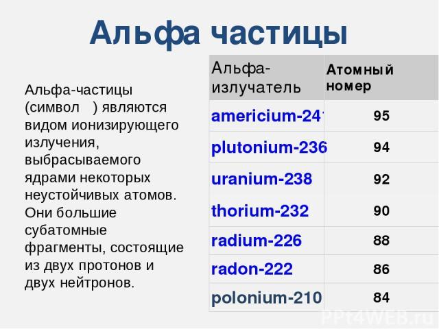 Альфа частицы Альфа-частицы (символ α) являются видом ионизирующего излучения, выбрасываемого ядрами некоторых неустойчивых атомов. Они большие субатомные фрагменты, состоящие из двух протонов и двух нейтронов. There are many alpha emitting radioact…