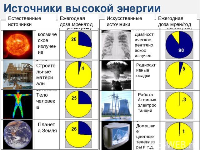 Источники высокой энергии излучения космическое излучение Строительные материалы Тело человека Планета Земля Диагностическое рентгеновское излучен. Радиоактивные осадки Работа Атомных электростанций Домашние цветные телевизоры и т.д. Естественные ис…