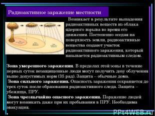 Радиоактивное заражение местности Возникает в результате выпадения радиоактивных
