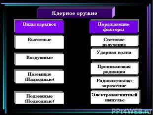 Ядерное оружие Поражающие факторы Высотные Воздушные Наземные (Надводные) Подзем