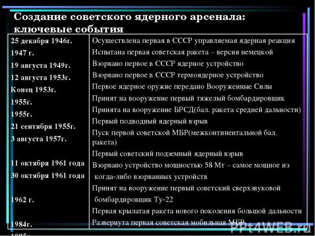 Создание советского ядерного арсенала: ключевые события 25 декабря 1946г. 1947 г. 19 августа 1949г. 12 августа 1953г. Конец 1953г. 1955г. 1955г. 21 сентября 1955г. 3 августа 1957г. 11 октября 1961 года 30 октября 1961 года 1962 г. 1984г. 1985г. Осущ…
