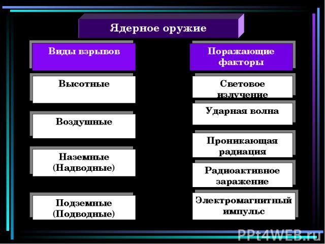 Ядерное оружие Поражающие факторы Высотные Воздушные Наземные (Надводные) Подземные (Подводные) Ударная волна Световое излучение Проникающая радиация Радиоактивное заражение Электромагнитный импульс
