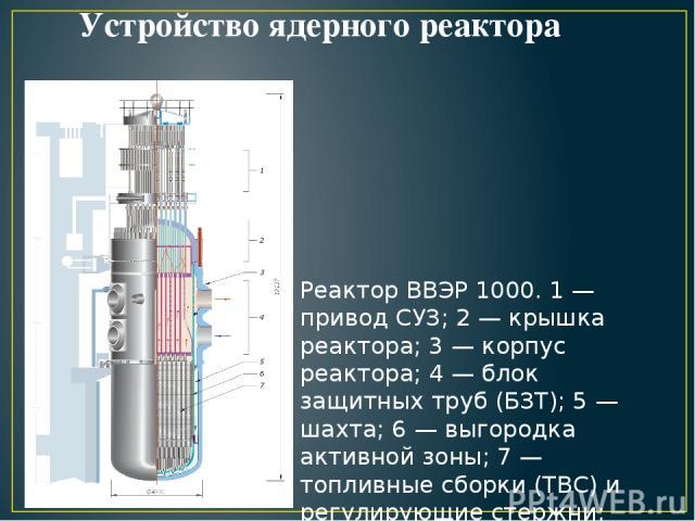Устройство ядерного реактора Реактор ВВЭР 1000. 1 — привод СУЗ; 2 — крышка реактора; 3 — корпус реактора; 4 — блок защитных труб (БЗТ); 5 — шахта; 6 — выгородка активной зоны; 7 — топливные сборки (ТВС) и регулирующие стержни;