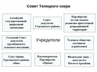 Учредители Алтайский государственный природный заповедник Телецкое общество охот