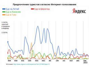Предпочтения туристов согласно Интернет-голосования Источник: http://www.regnum.