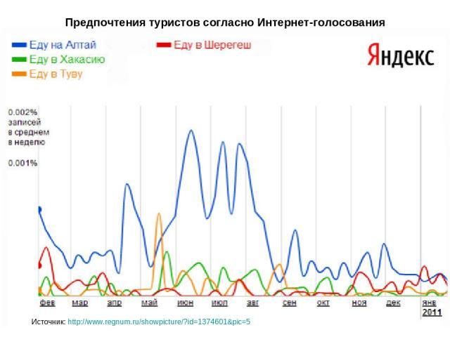 Предпочтения туристов согласно Интернет-голосования Источник: http://www.regnum.ru/showpicture/?id=1374601&pic=5