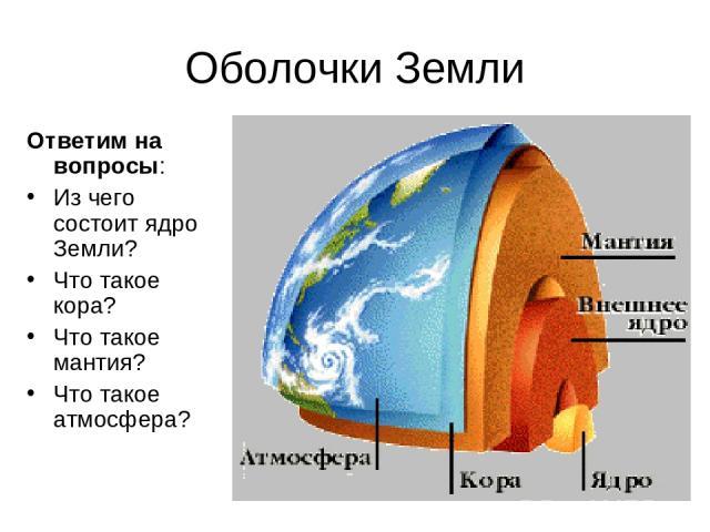 Оболочки Земли Ответим на вопросы: Из чего состоит ядро Земли? Что такое кора? Что такое мантия? Что такое атмосфера?