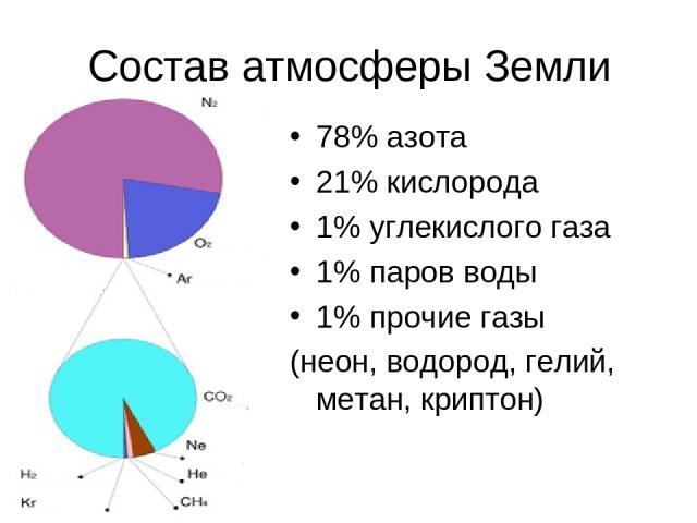 Состав атмосферы Земли 78% азота 21% кислорода 1% углекислого газа 1% паров воды 1% прочие газы (неон, водород, гелий, метан, криптон)