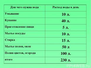 Для чего нужна вода Расход воды в день Умывание 10 л. Купание 40 л. Приготовлени