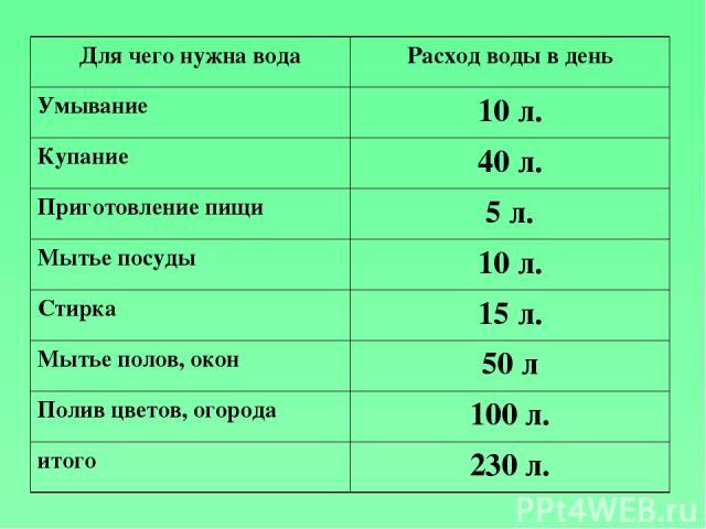 Для чего нужна вода Расход воды в день Умывание 10 л. Купание 40 л. Приготовление пищи 5 л. Мытье посуды 10 л. Стирка 15 л. Мытье полов, окон 50 л Полив цветов, огорода 100 л. итого 230 л.