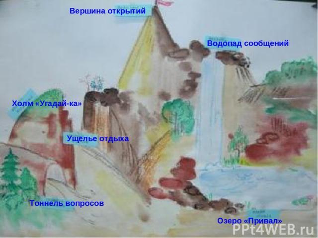 Тоннель вопросов Вершина открытий Водопад сообщений Озеро «Привал» Ущелье отдыха Холм «Угадай-ка»