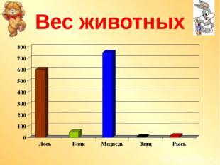 Вес животных