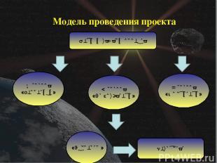 Модель проведения проекта Цели и задачи проекта 1 группа «Теоретики» 2 группа «Л
