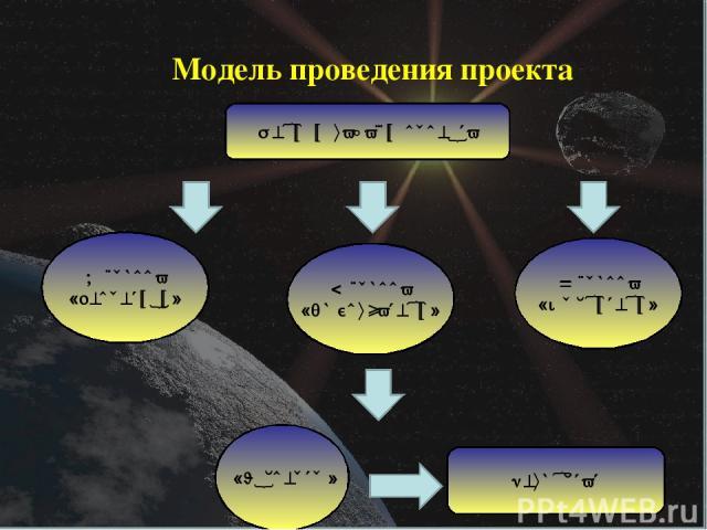 Модель проведения проекта Цели и задачи проекта 1 группа «Теоретики» 2 группа «Любознатели» 3 группа «Мыслители» «Эксперты» Результат